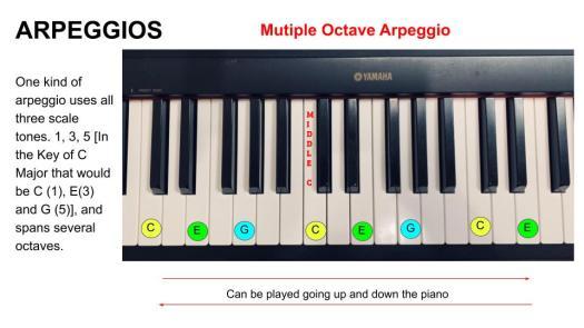 Arpeggios - Mulitple Octave - 16