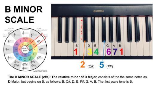 B Minor Scale