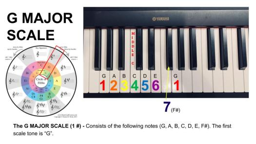 G Major Scale - 19