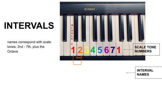 Intervals 2nd - 4