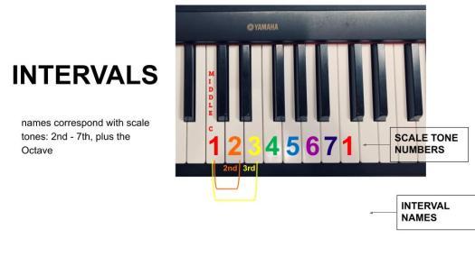 Intervals 3rd - 5