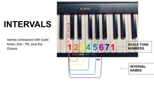 Intervals 6th - 8