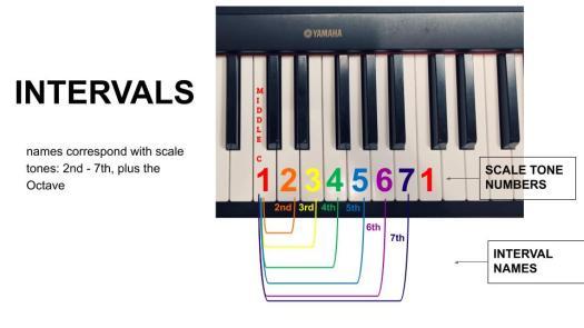 Intervals 7th - 9