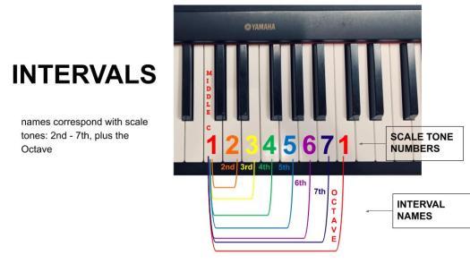 Intervals Octave - 10