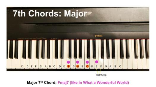 7th chords major
