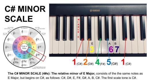 C sharp minor scale