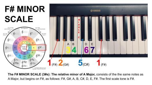 F# Minor Scale