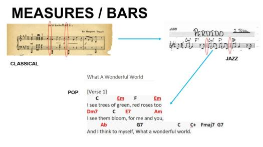 Measures and Bars