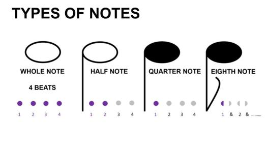 Types of Notes Slide